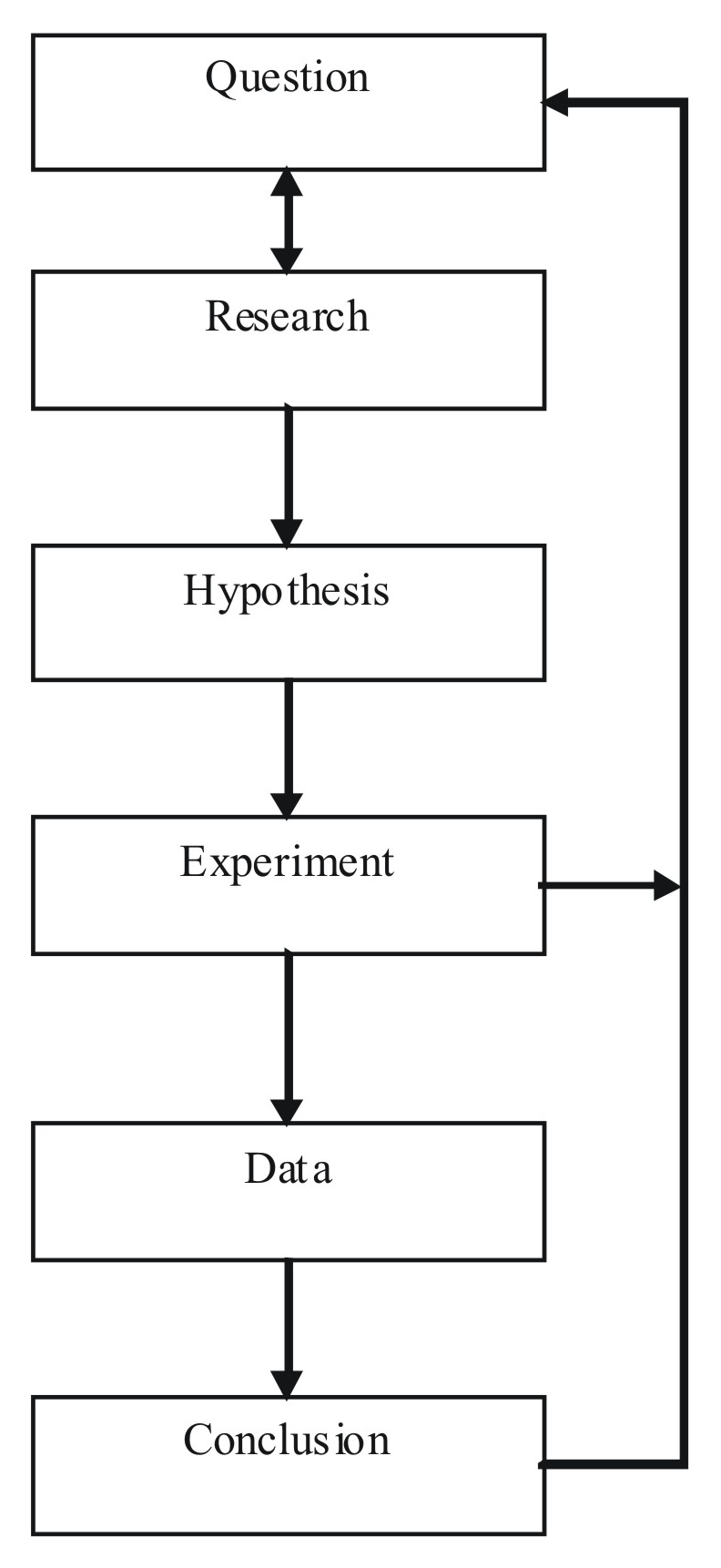 the last gasp of the scientific method
